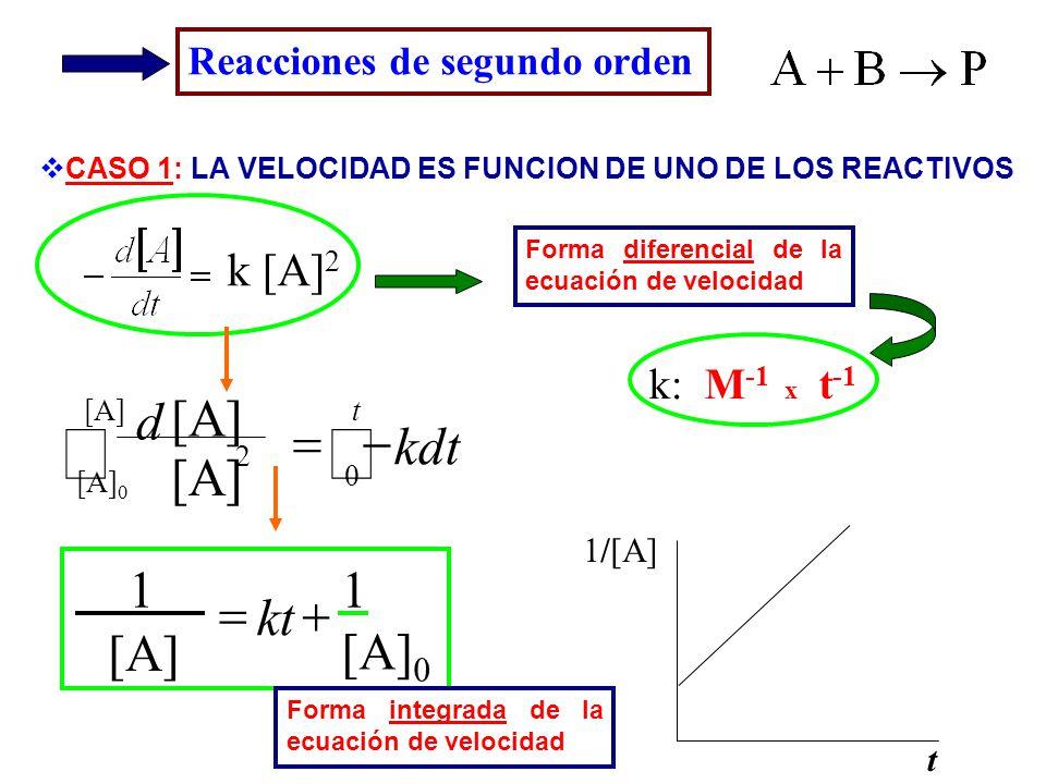 ò - = kdt d [A]0 kt [A] 1 + = k [A]2 k: M-1 x t-1